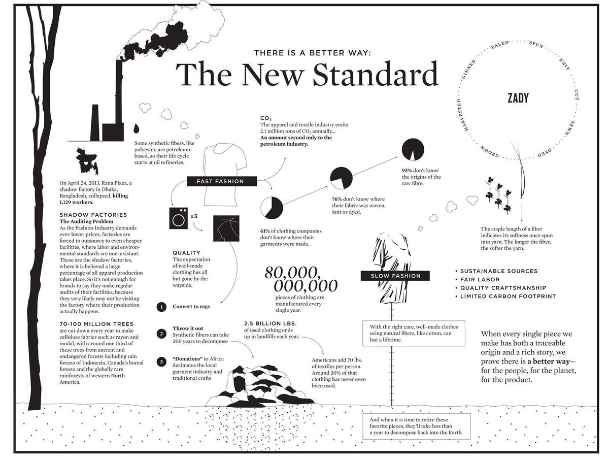 Style Gourmand On Twitter Great Infographic Explaining The Difference Between Slow Fashion Vs Fast Fashion From Zady Sustainablefashion Http T Co Ku2lncf8yh