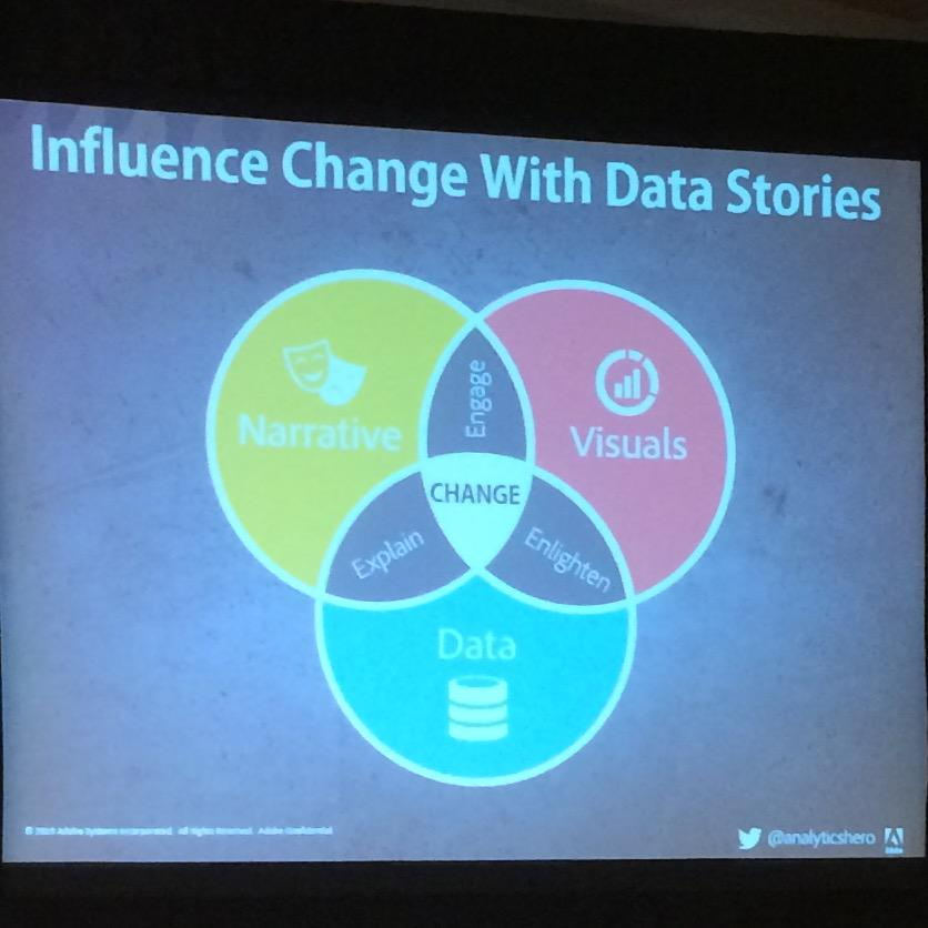 The data storytelling Venn diagram. Love this from @analyticshero. #emetrics http://t.co/AFslQnL2CV