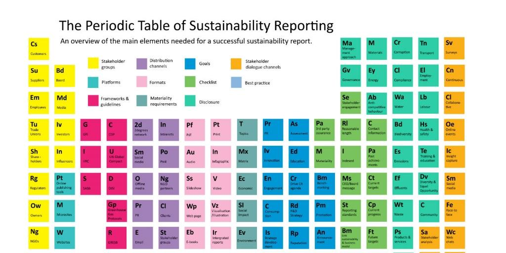 The Periodic Table of #Sustainability #Reporting - which elements are key to success? http://t.co/p78Jx9B0E9 http://t.co/QLH4IbfeDY