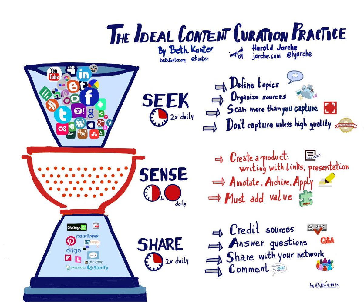 The ideal content curation practice  #sketchnote based on @kanter and @hjarche Seek, sense, share http://t.co/8r3ECBZaE8
