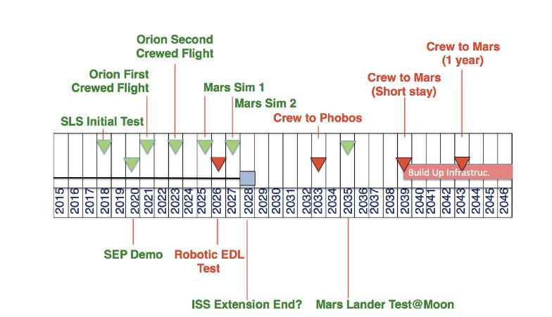 JPL Mars Mission Schedule