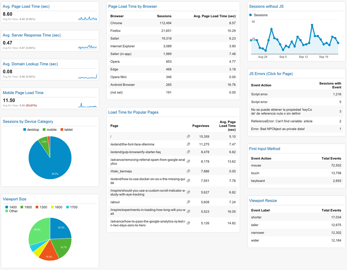 A #GoogleAnalytics dashboard for front-end developers: https://t.co/7rqkeZYePZ by @albertwavering http://t.co/vC5PjoB9gx