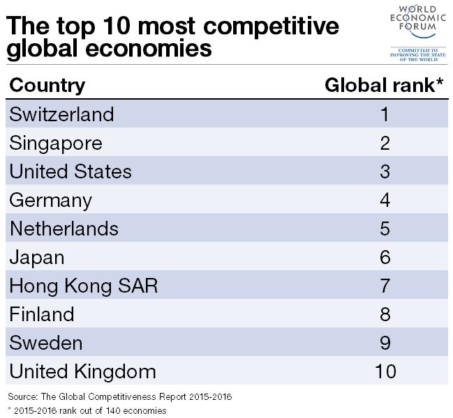 Tien meest concurrerende economieën ter wereld.