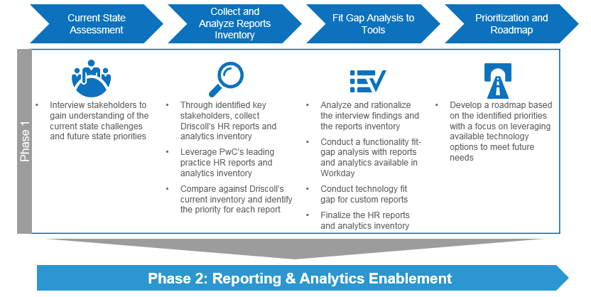 gap analysis global communications final report Value of gap 16 global access program:  information and communications technologies  companies that had not yet responded during the final week of the survey,.