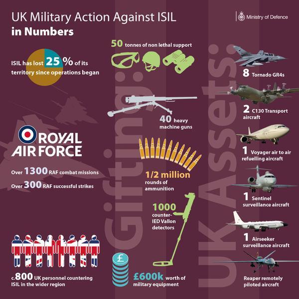 Royal Air Force (RAF): News CQHh7vcU8AAkThh