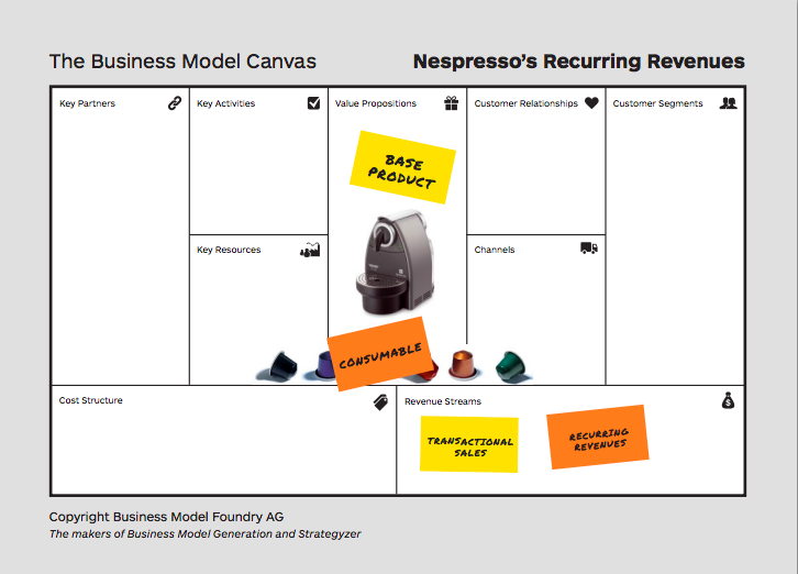 Strategyzer on twitter how to use nespressos biz model as a strategyzer on twitter how to use nespressos biz model as a blueprint to protype your own httptgm69mspkpf httptrnytoh96i3 malvernweather Images