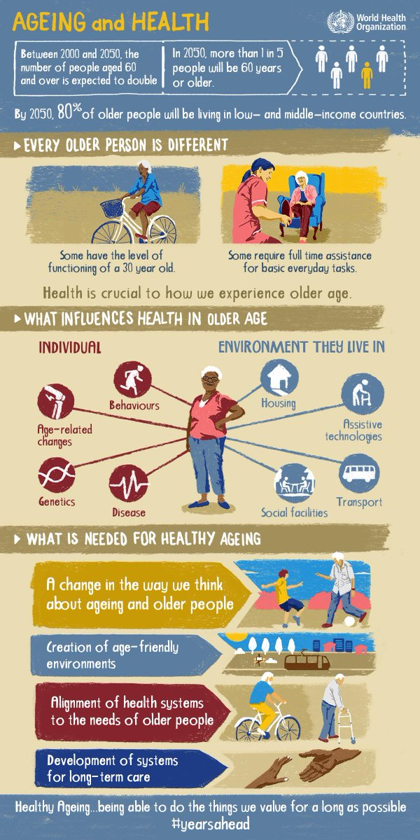New @WHO report outlines a new conceptual framework for action to foster Healthy Aging: http://t.co/p8VW4XrgCH http://t.co/Cpwz4yaiee