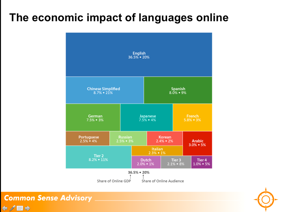 Global companies must extend online presence to dozens of local languages. @b2sargent at #Brand2Global http://t.co/H8vYFkx3fa
