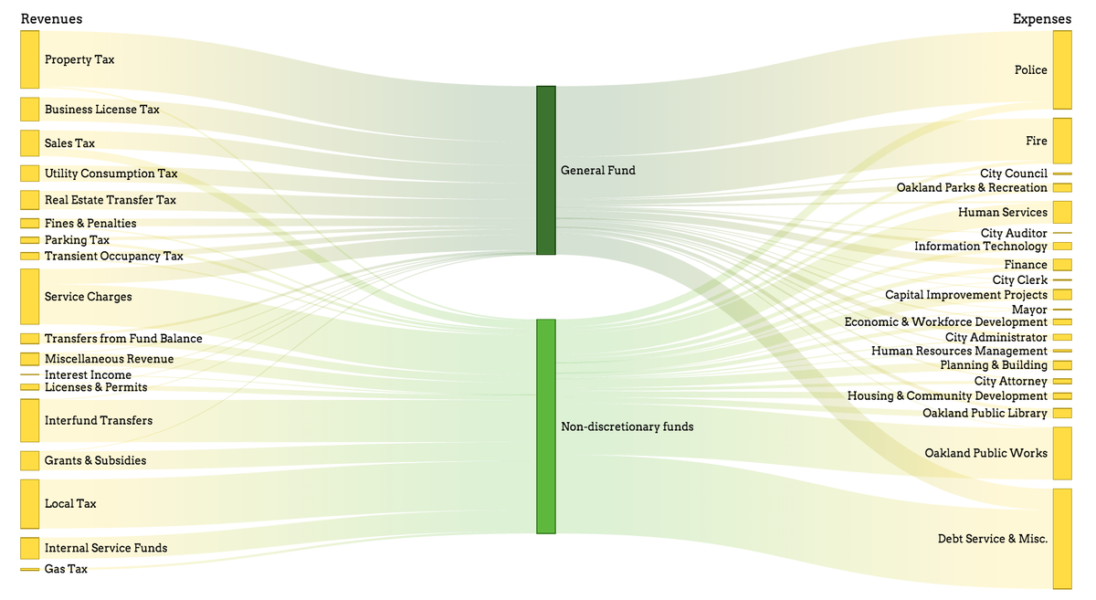 gorgeous visualization of complex government budgets http://t.co/RM6yxoQoze  #cfasummit http://t.co/OMvgfDPGum