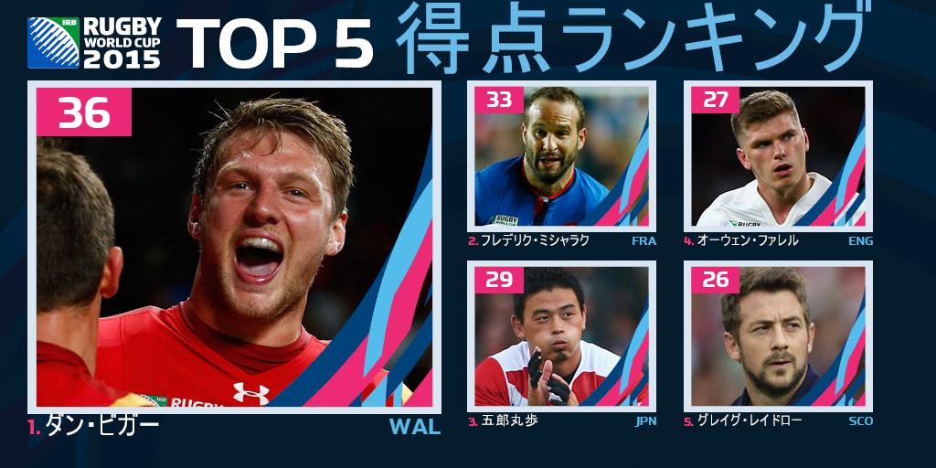 #RWC2015 得点ランキング、トップを飾るのは #WAL ダン・ビガー選手