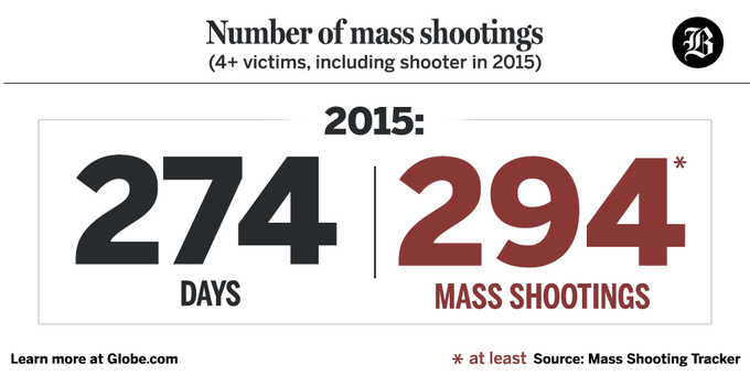There have been more mass shootings this year than days. #UCCShooting is only the latest. https://t.co/XiqKiw22Wk