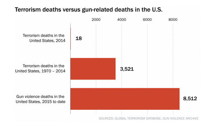 Obama asked news orgs to compare gun vs terrorism deaths. WaPo did (in Aug): http://t.co/IaDV0o3uPX #UCCShooting http://t.co/A6JSLFZkqa