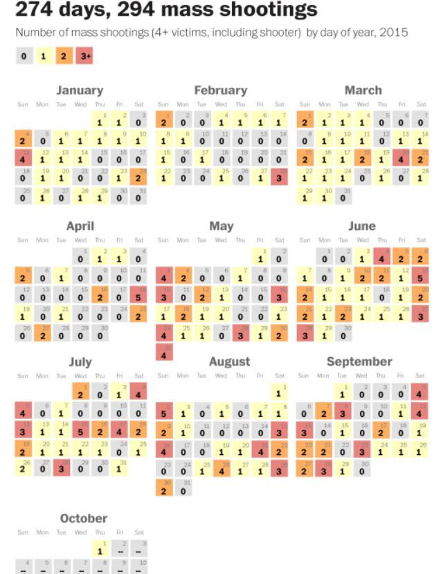 So far in 2015, we've had 274 days and 294 mass shootings: http://t.co/ZxsQdReieM http://t.co/fPS5Hv0xKN