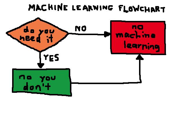 Dan Slimmon On Twitter Machine Learning Flowchart Inspired By