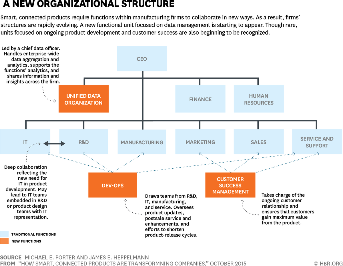 functions within an organization