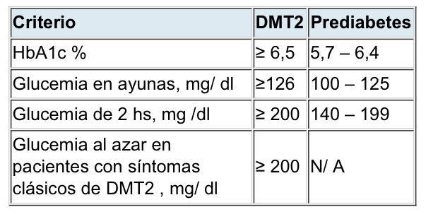 diagnóstico pre diabetes diabetes hba1c