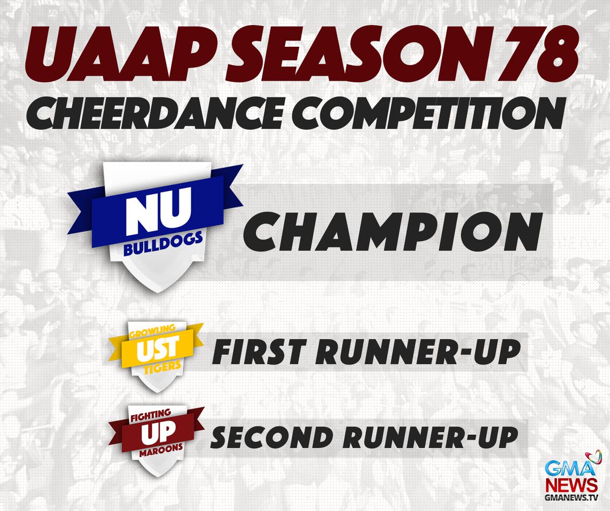 """Gma Latest News Update: GMA News On Twitter: """"JUST IN: NU Pep Squad Is This Year's"""