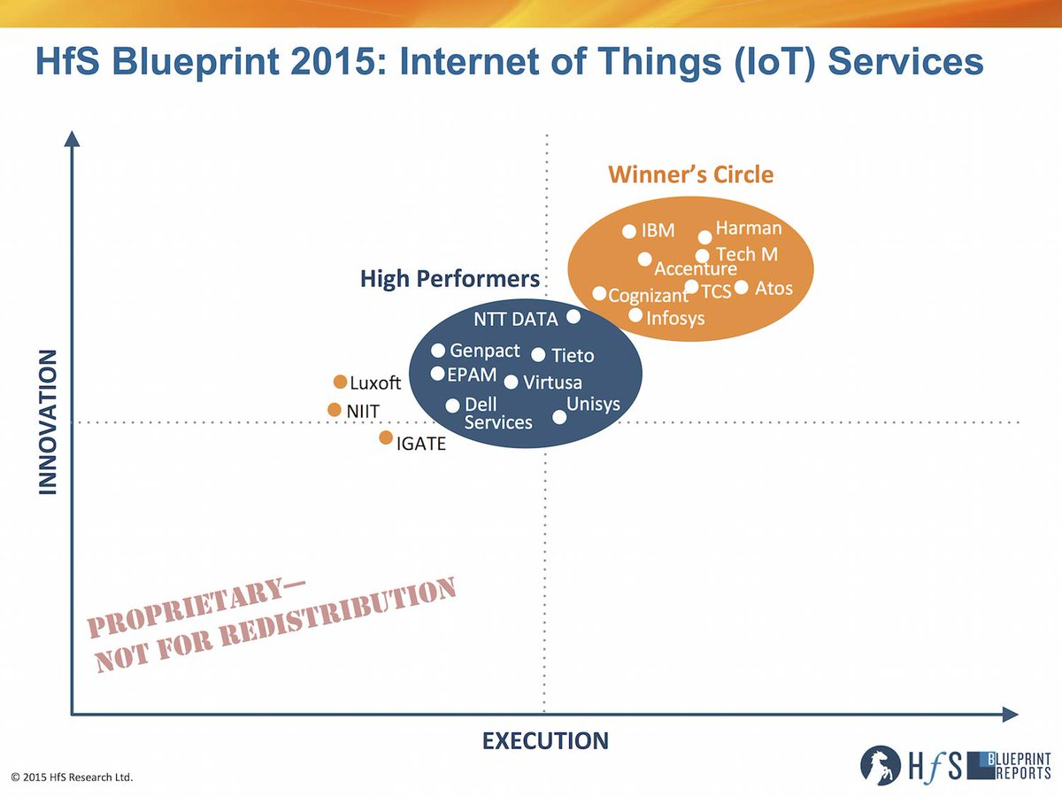 Congrats to #Harman #Tech Mahindra #IBM, #Accenture and #Atos - leaders for #IoT Services https://t.co/a2uNMwra7e http://t.co/1EM4VsjcM2