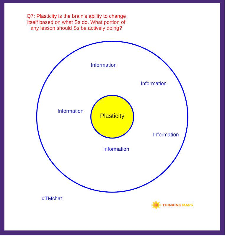 Q7: Plasticity - brain's ability to change itself based on what Ss do. What do Ss actively do in your class? #TMchat http://t.co/qBvuJcvBGV