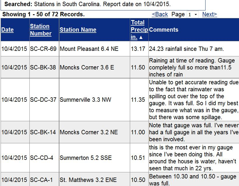 Incredible... mind-boggling, indeed. Reading comments from fellow #CoCoRaHS volunteers in SC.  #SEFlood http://t.co/30ufBn45To