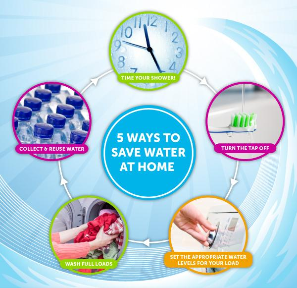 Health environment on twitter 5 ways to save water at for Ways to save water at home