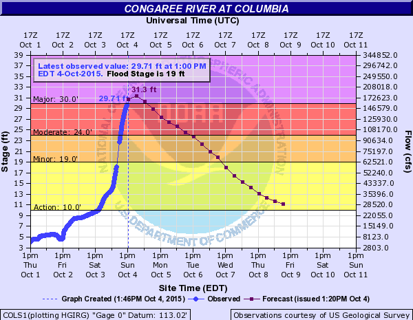 Congaree River forecast to crest at 31.3' later today. Will be highest crest since 1936. #scwx #SCFlood http://t.co/OWYCL6wVri