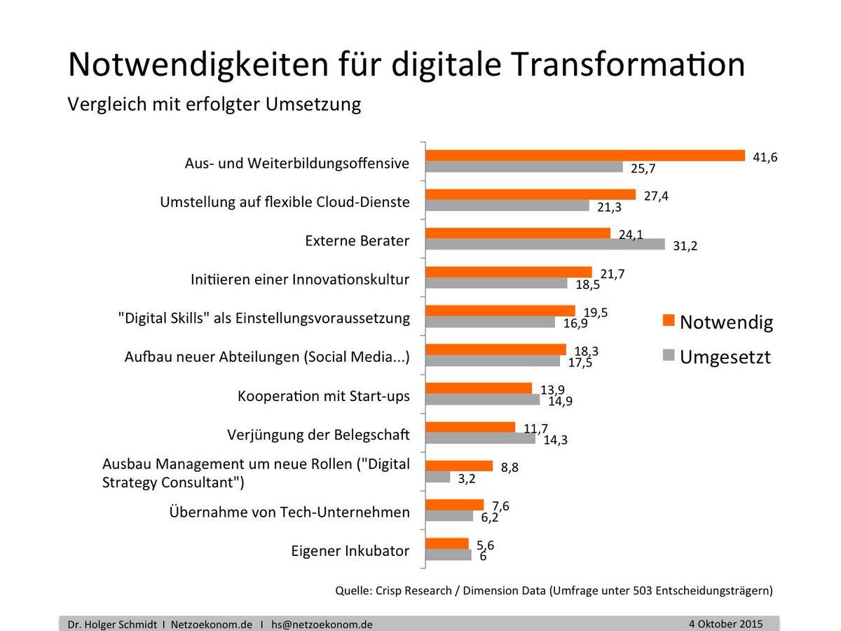 """Nur 7 Prozent der deutschen Manager sind """"Digital Leader""""   Netzökonom. http://t.co/EKoHK4KFVx http://t.co/nFaSui8ypx"""