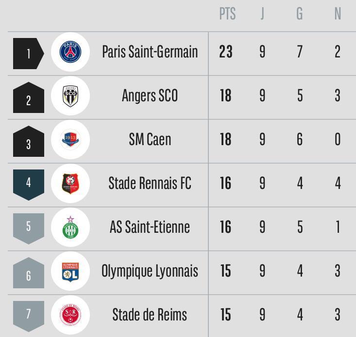 [9e journée de L1] SM Caen 1-0 AS Saint Etienne - Page 2 CQiIoZdWoAApWXE