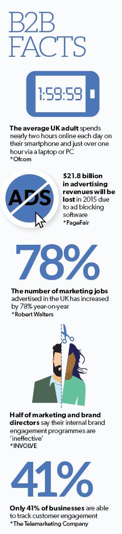 #B2BFacts infographic: http://t.co/MPNdXeTm5h http://t.co/H5aYk1R6mt