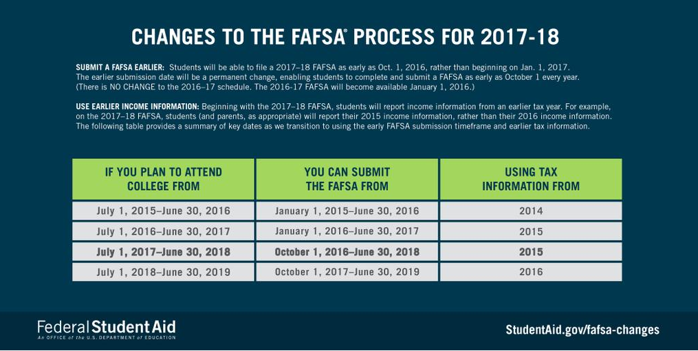 There will be changes to the FAFSA process for the 2017-18 school year. Here are some key dates to know. http://t.co/COlhECjrmE