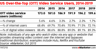 Nearly seven in 10 internet users watch OTT video this year, according to our new forecast http://t.co/2t1zNBPgAG http://t.co/pLrEv28x3n