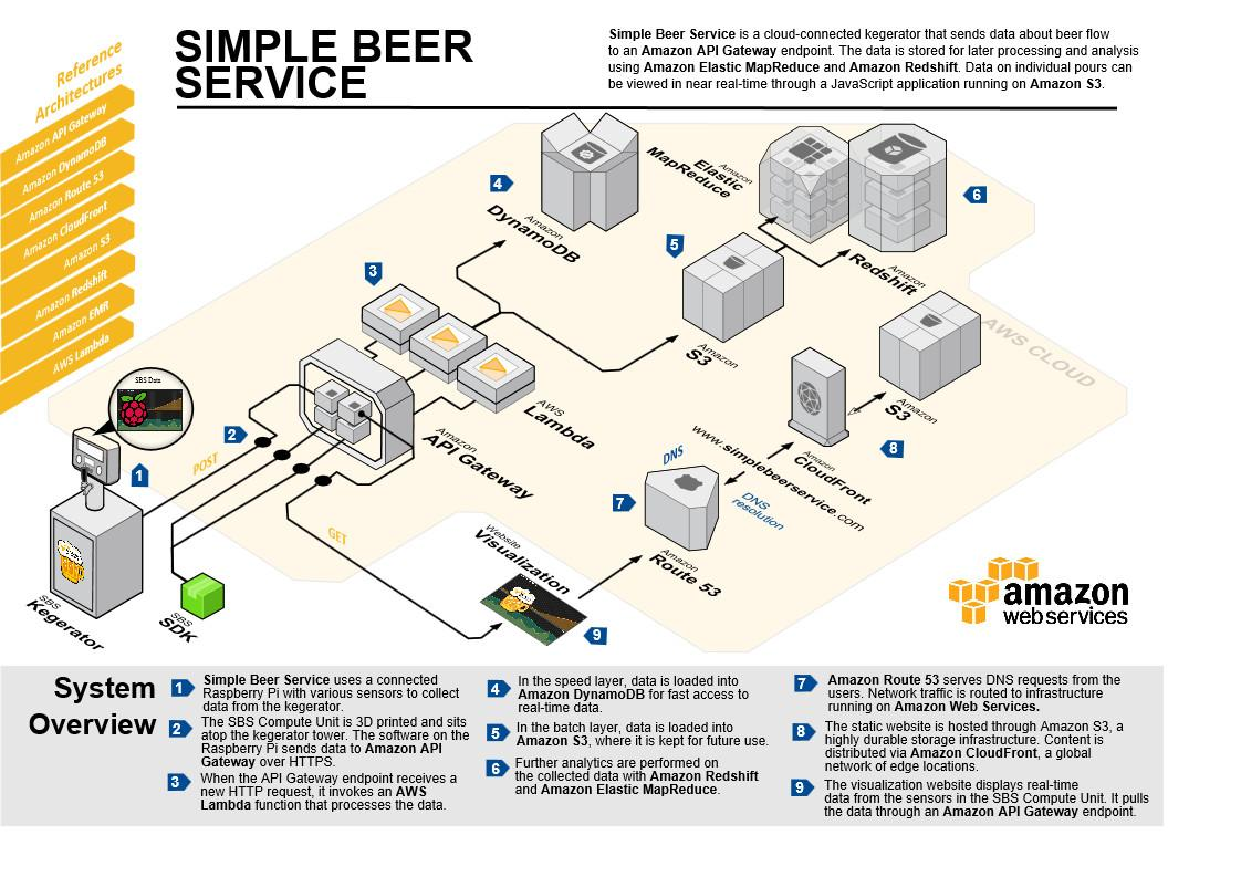 Internet of Beer - Introducing Simple Beer Service! Details on the AWS Startup blog: http://t.co/c51WAGybzz http://t.co/s9Vfq4xZol