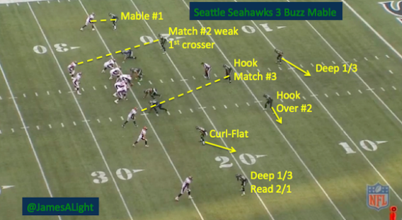 """James Light on Twitter: """"Here is how the Seahawks play Trips (3X1) in Cover 3. Coverage is 3 Buzz Mable http://t.co/r8ma0JPI5E http://t.co/aXPybdYCH6"""""""