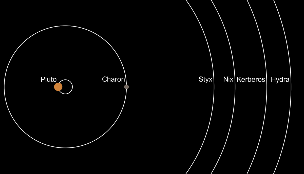 """Pluto Moons Nix And Hydra S: NASA New Horizons On Twitter: """"Learn More About Two Of"""