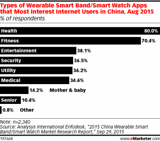 Internet users in China want health, fitness apps for smart watches and bands http://t.co/1dH6LWvHQ4 http://t.co/Q2FdItW9WB