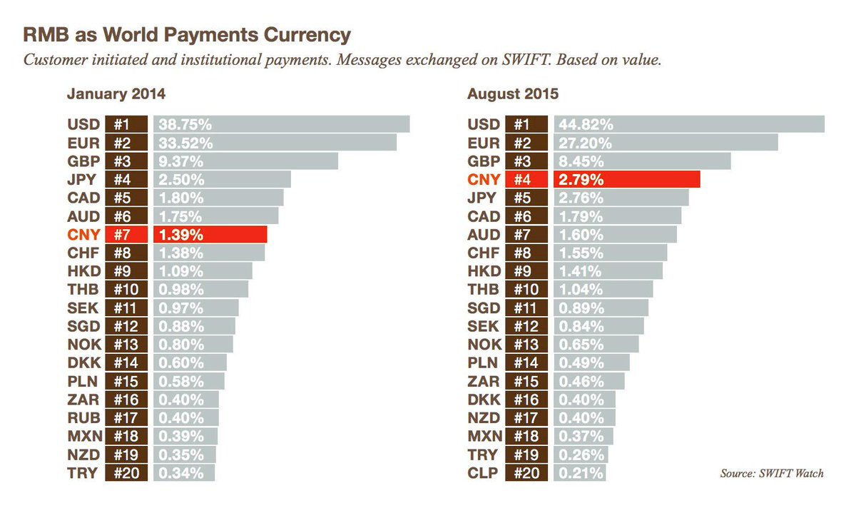 Holger Zschaepitz On Twitter Chinas Yuan Overtakes Japans Yen