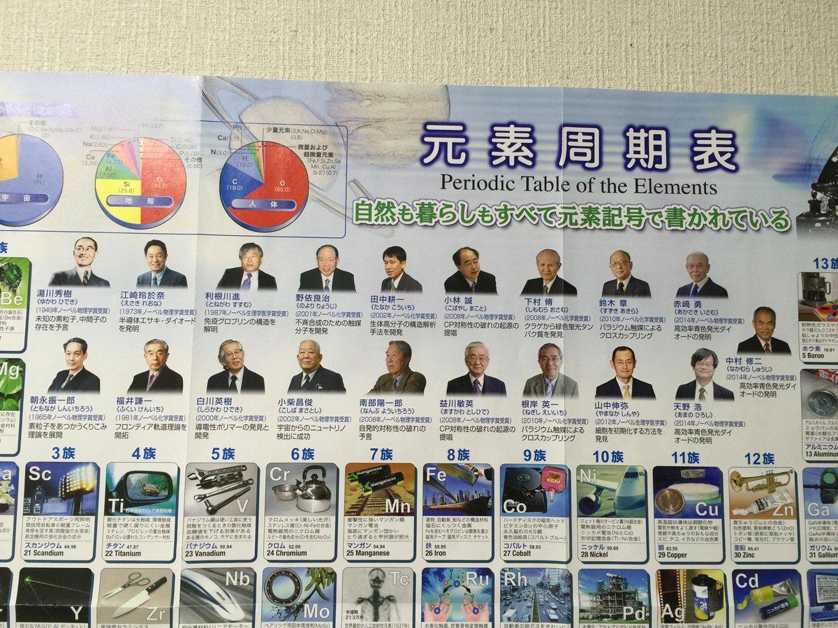 ニュートリノの質量を突き止めた梶田さんもノーベル物理学賞受賞… 来年の元素周期表のノーベル受賞者欄ギュウギュウ詰まるwww http://t.co/GQy0gQmpDt