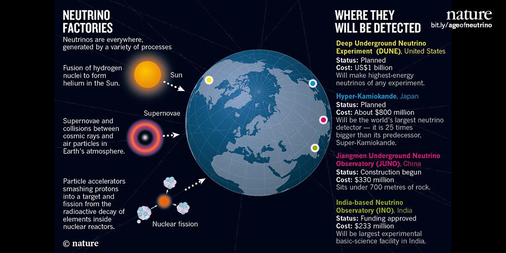 "Neutrinos: ""The most ubiquitous particles in the Universe, & most mysterious."" http://t.co/d5AZlJVHJN #NobelPrize http://t.co/MIz1iQVuWe"
