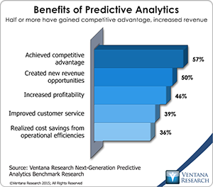 research shows that done right, #predictiveanalytics achieves a host of TANGIBLE benefits s/a comp adv & rev #vrchat http://t.co/NhWzsInpaO