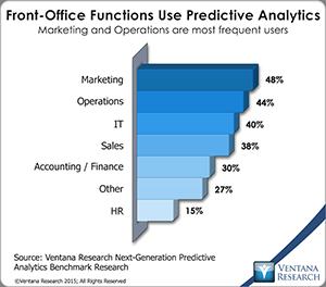 4 e.g. Convergence across marketing,   operations, & IT w/ #predictiveanalytics=BIG change in #cem #cxm #nps #VRchat http://t.co/0P7B9vJs7I