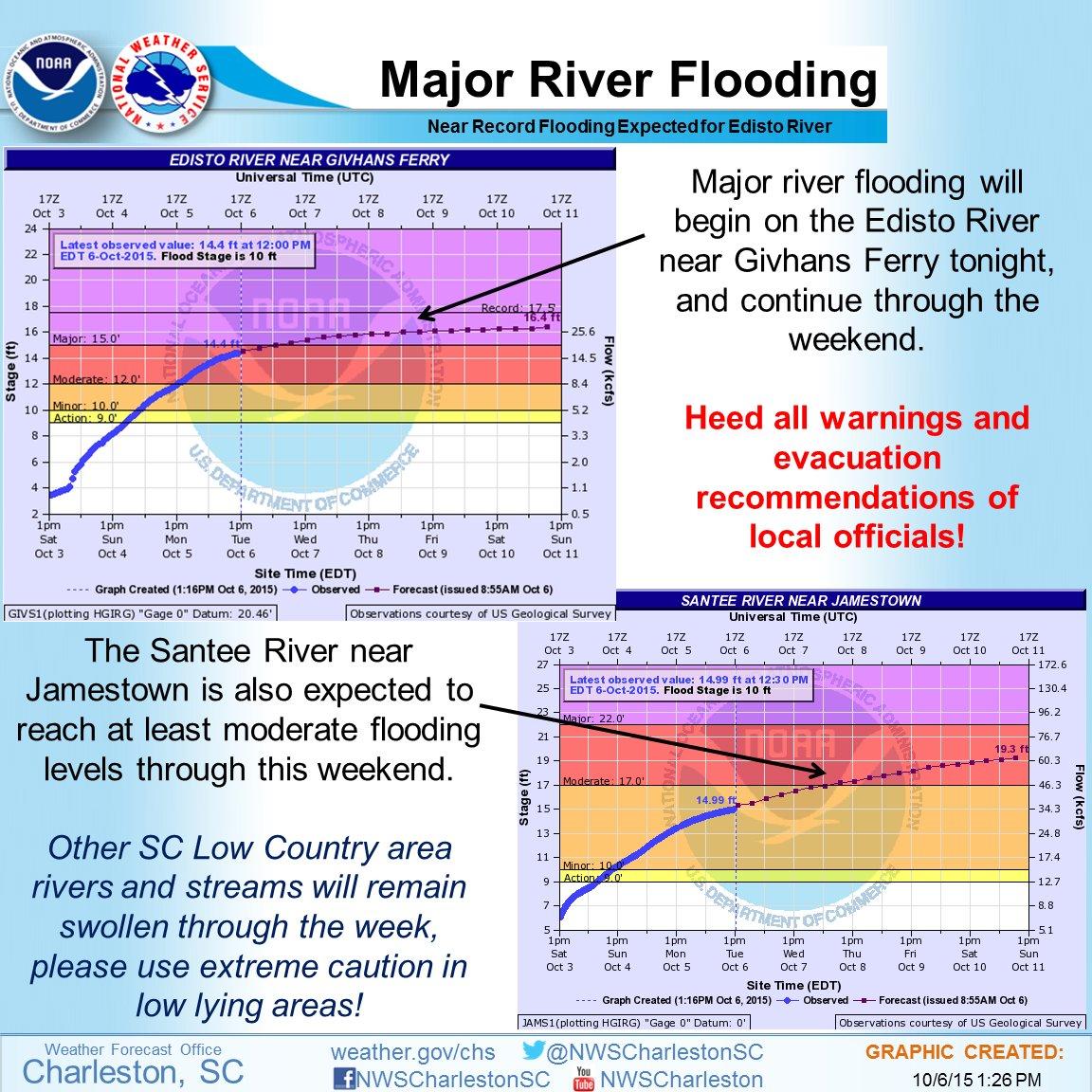 South Carolina Flooding Danger Remains as Historic Rainfall Passes