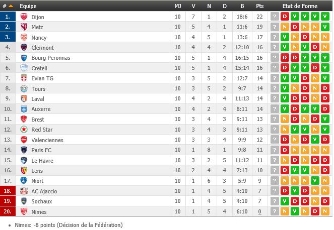 Ligue 2, classement 10e journée