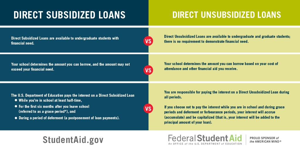 Federal Student Aid On Twitter Q What S The Difference Between A Subsidized Loan And An Unsubsidized Loan A Http T Co Mmvq78u7zc Studentloans Http T Co C5spcm0rnw