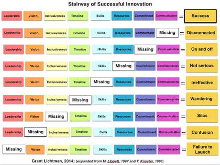 Via @ColetteBos from #ULearn15  for @MOCB12 Stairway of successful innovation - v impressive @GrantLichtman  http://t.co/VQu98wX0KS