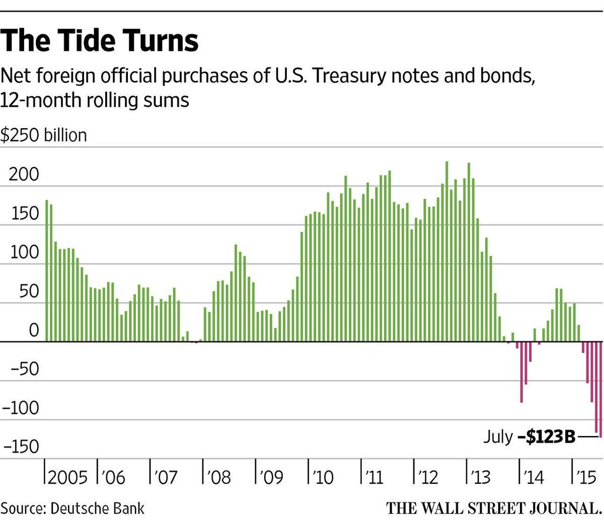 Покупка долговых обязательств США иностранными инвесторами