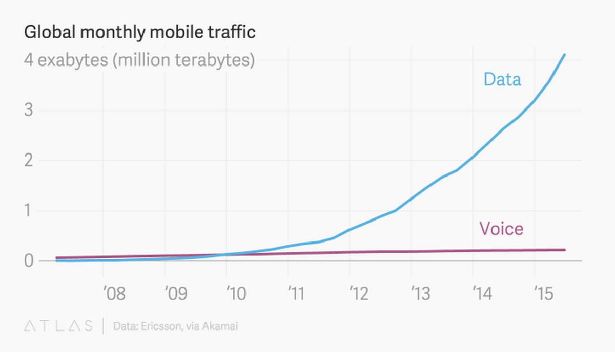 Pourquoi continuons nous à appeler ça des téléphones ? http://t.co/PTBngiky0E http://t.co/nkTxIFB4l1