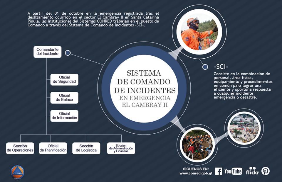 Prensa Libre On Twitter Estructura De Sistema De Comando