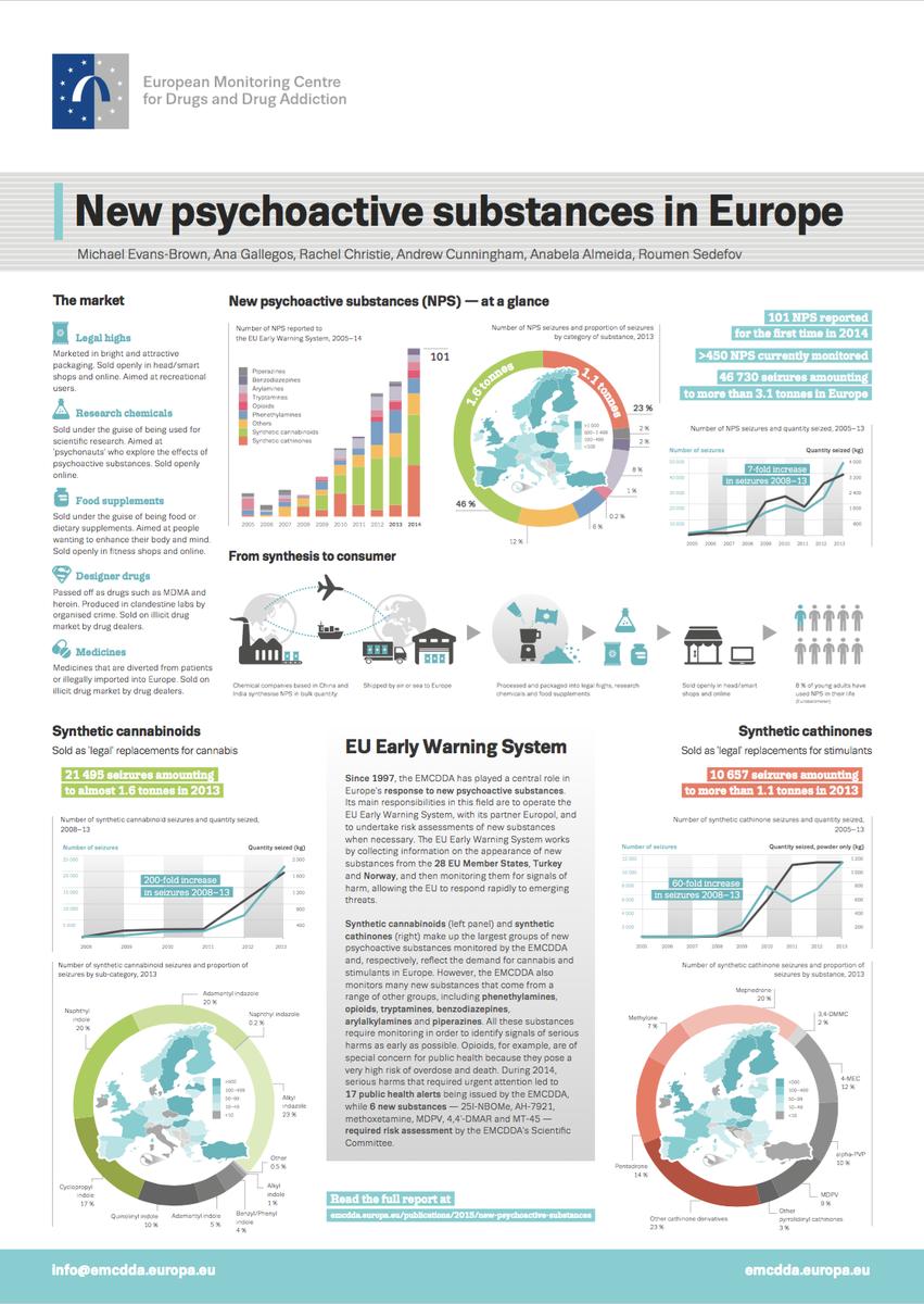 EU drugs agency on Twitter: