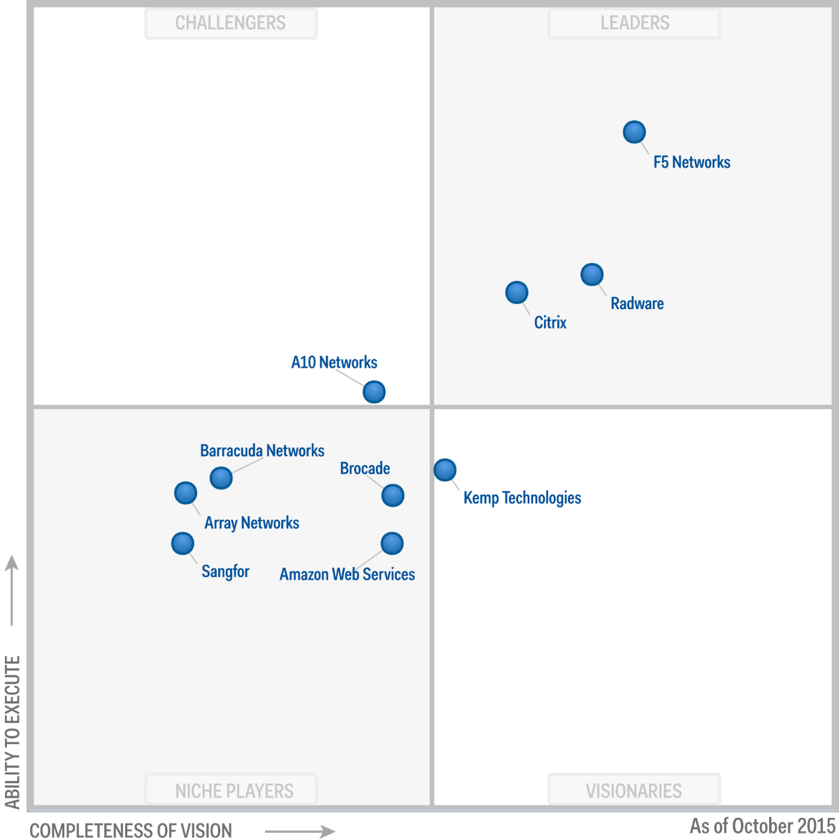 F5 is a Leader again in #Gartner's Magic Quadrant for Application Delivery Controllers (ADC): http://t.co/7RapiCT0ZI http://t.co/jg22IzDPf7