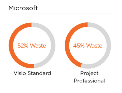 The Real Cost of Software Waste (Infographic) | 1E Blogs http://t.co/9eYO49UFQy << very interesting stats #ITAM #SAM http://t.co/OnBDZpEvP2